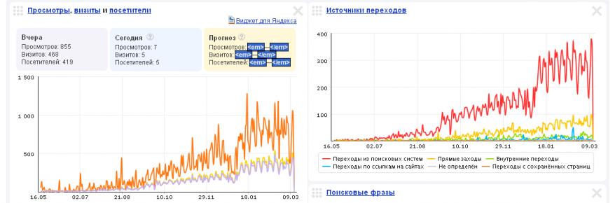 Яндекс.Метрика taxi-vopros